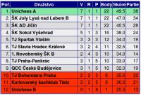 tabulka 1. ligy Z